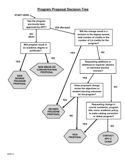 Program Proposal Decision Tree
