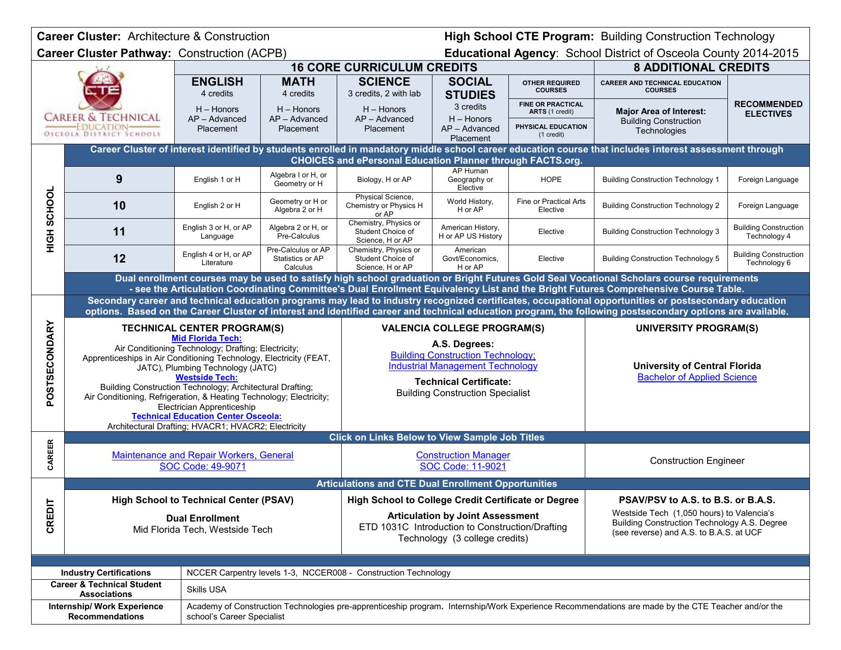 tech school career list cars mmogspot career cer high school cte program pathway
