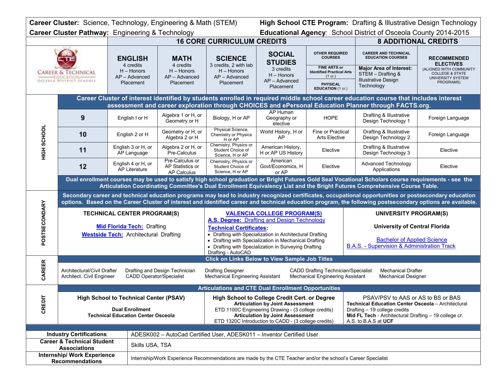 Career Cluster High School Cte Program Career Cluster Pathway