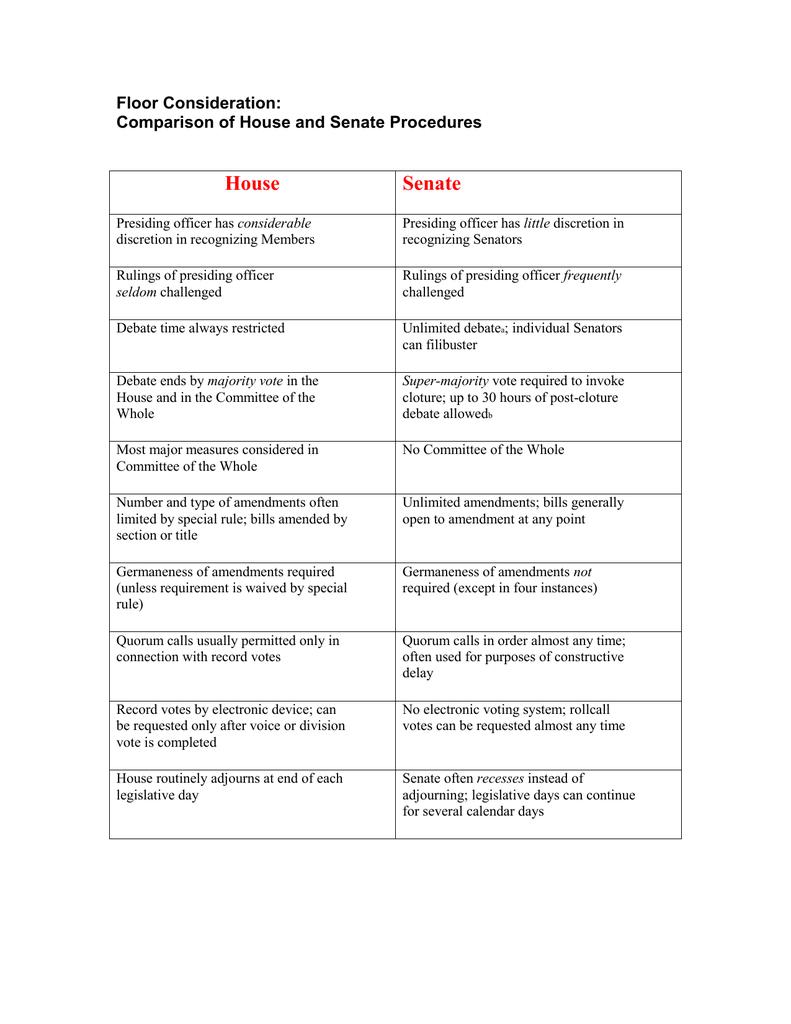 House Senate Floor Consideration Comparison Of House And Senate