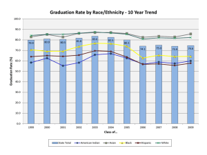 Graduation Rate by Race/Ethnicity - 10 Year Trend (%) e at
