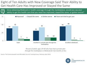 Eight of Ten Adults with New Coverage Said Their Ability... Get Health Care Has Improved or Stayed the Same