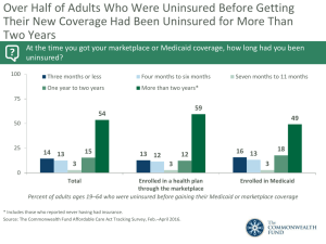 Over Half of Adults Who Were Uninsured Before Getting