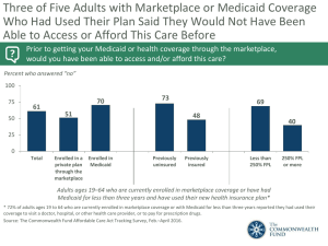 Three of Five Adults with Marketplace or Medicaid Coverage
