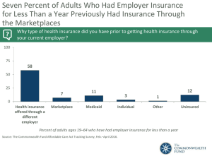 Seven Percent of Adults Who Had Employer Insurance