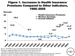 Figure 1. Increases in Health Insurance Premiums Compared to Other Indicators, 1988–2005 Percent