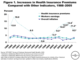 Figure 1. Increases in Health Insurance Premiums Percent