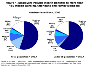 Figure 1. Employers Provide Health Benefits to More than