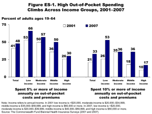 Figure ES-1. High Out-of-Pocket Spending Climbs Across Income Groups, 2001–2007