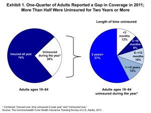 Exhibit 1. One-Quarter of Adults Reported a Gap in Coverage... More Than Half Were Uninsured for Two Years or More