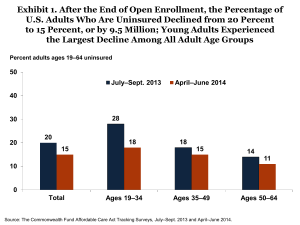 Exhibit 1. After the End of Open Enrollment, the Percentage... U.S. Adults Who Are Uninsured Declined from 20 Percent
