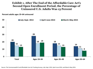 Exhibit 1. After The End of the Affordable Care Act's