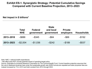 Exhibit ES-1. Synergistic Strategy: Potential Cumulative Savings –2023