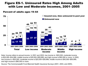 Figure ES-1. Uninsured Rates High Among Adults 33 37 37