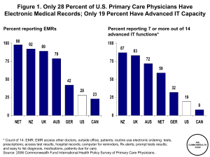 Figure 1. Only 28 Percent of U.S. Primary Care Physicians... Electronic Medical Records; Only 19 Percent Have Advanced IT Capacity