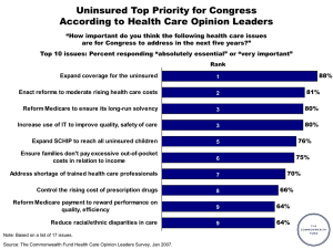 Uninsured Top Priority for Congress According to Health Care Opinion Leaders