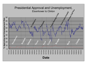 Presidential Approval and Unemployment, Eisenhower to Clinton 90 80