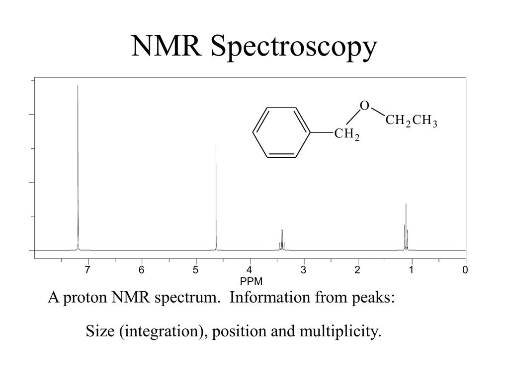 Nmr Spectroscopy A Proton Nmr Spectrum Information From Peaks O