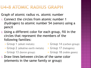 Graph of atomic radius vs. atomic number