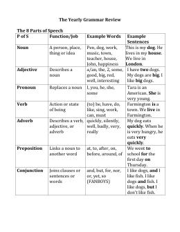 essay voice tone
