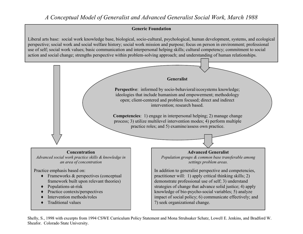 A Conceptual Model of Generalist and Advanced Generalist