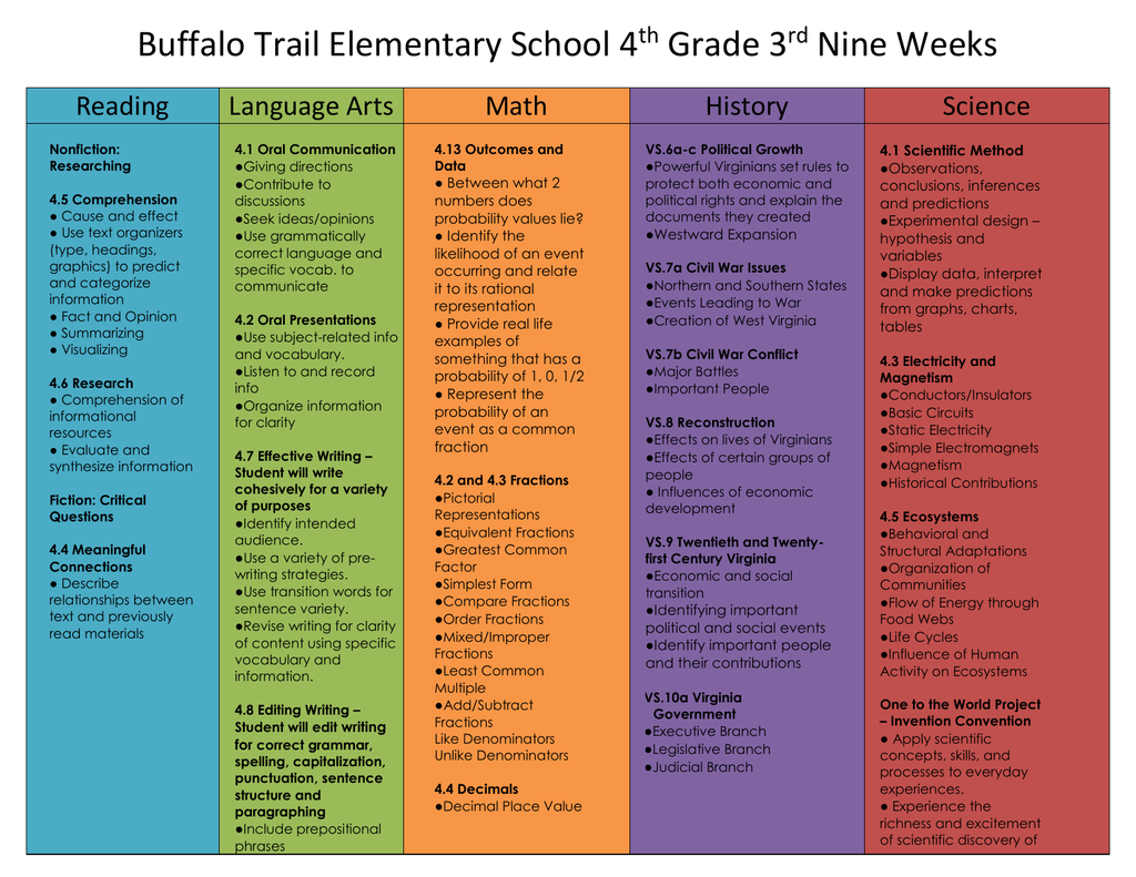 Language At 3 Predicts 3rd Grade >> Buffalo Trail Elementary School 4 Grade 3 Nine Weeks Reading