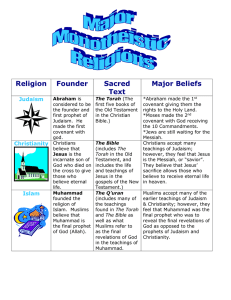 Religion  Founder Sacred Major Beliefs Text