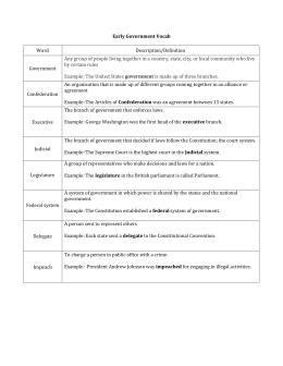 The Constitution & American Government Vocab
