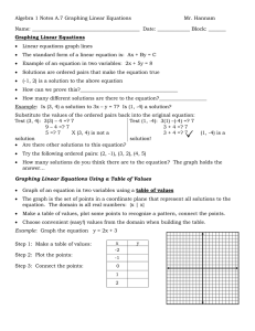 Algebra 1 Notes A.7 Graphing Linear Equations    ... Name: ___________________________________________  Date: _____________ Block: _______