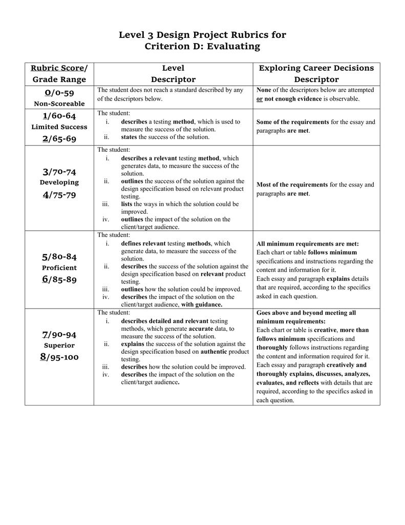 Level 3 Design Project Rubrics for Criterion D: Evaluating 0 1