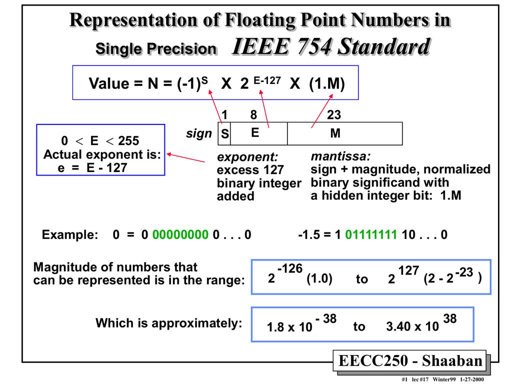 ieee 754 standard representation of floating point numbers. Black Bedroom Furniture Sets. Home Design Ideas