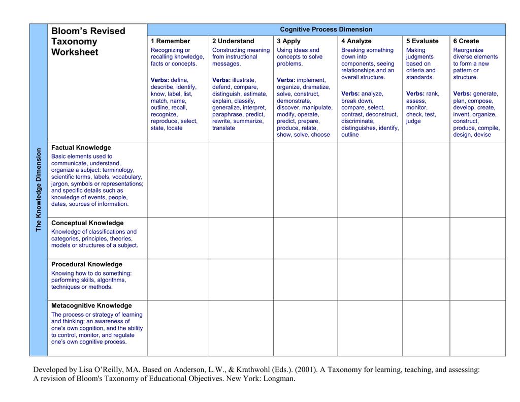 Blooms Revised Taxonomy Worksheet Cognitive Process Dimension – Taxonomy Worksheet