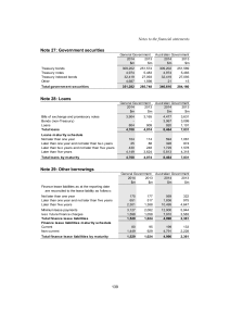 Note 27: Government securities Notes to the financial statements