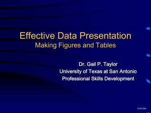 Effective Data Presentation Making Figures and Tables Dr. Gail P. Taylor