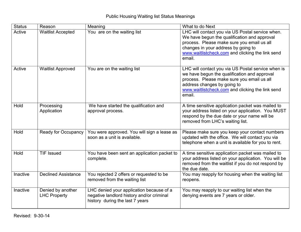 Public Housing Waiting list Status Meanings Status