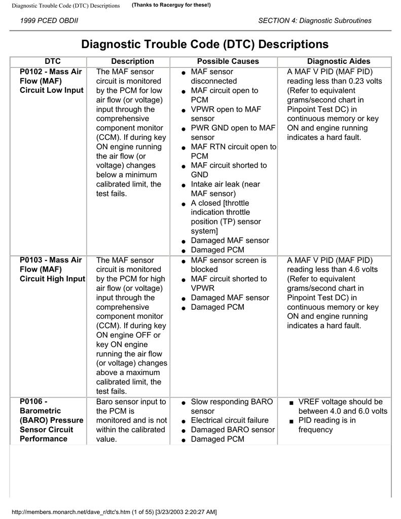 Diagnostic Trouble Code Dtc Descriptions Ssr Obd Ii Wiring Diagram