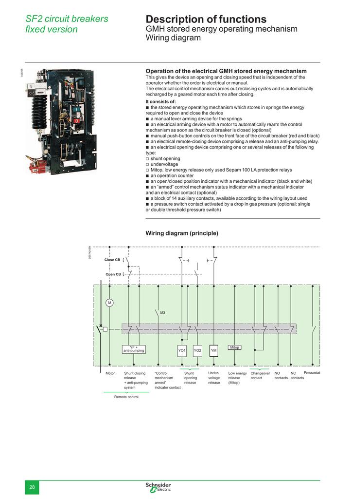 description of functions