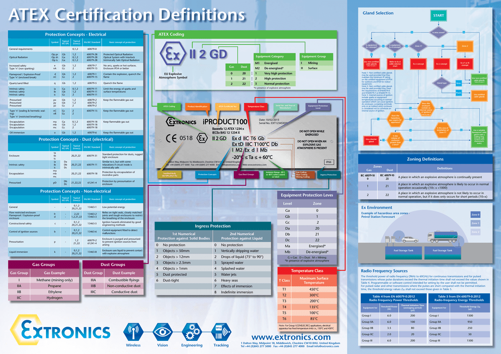 Atex certification definitions 0180672221 79dfdb730c05eddd66986aa062d3c410g ccuart Image collections