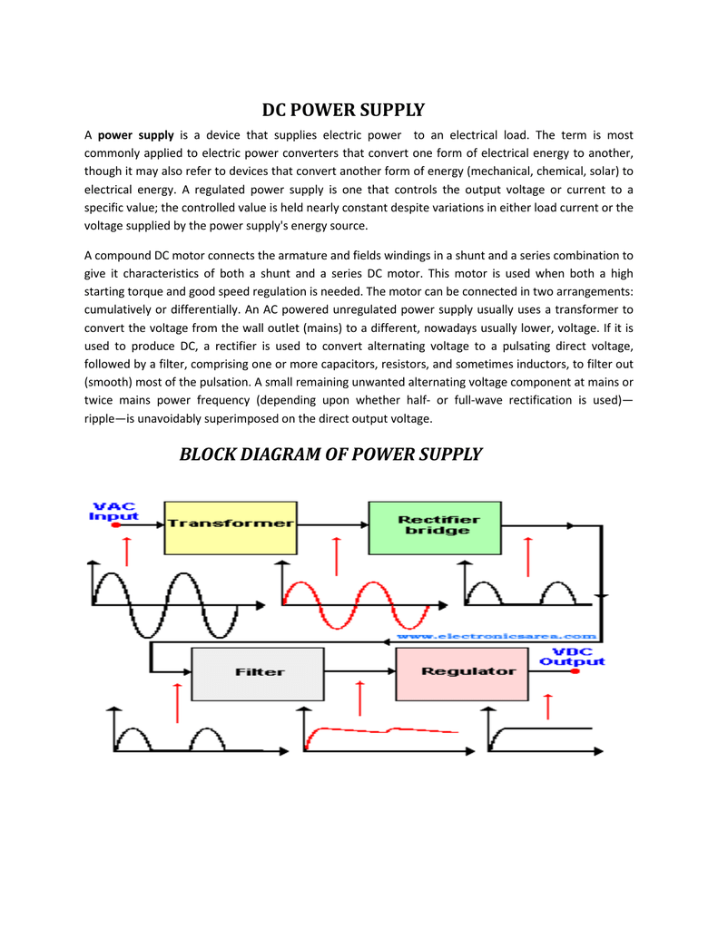 DC POWER SUPPLY BLOCK DIAGRAM OF POWER SUPPLY