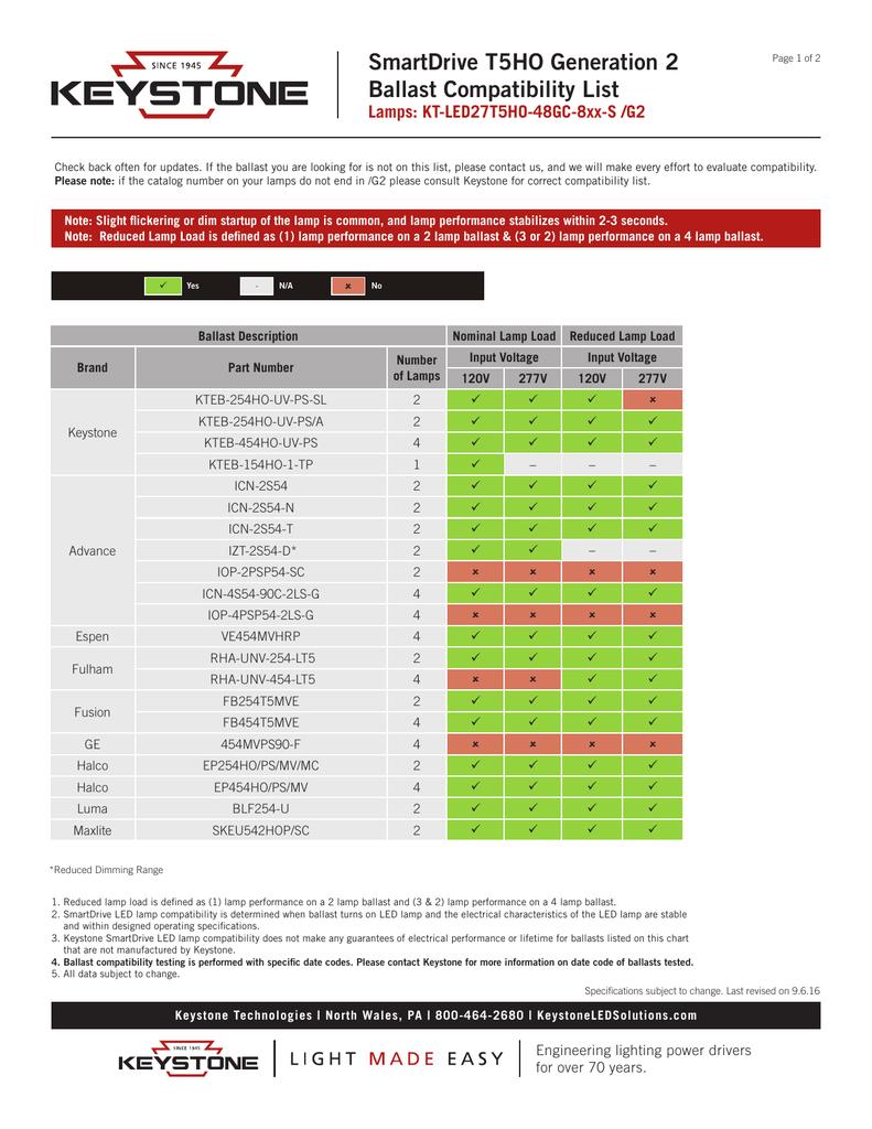SmartDrive T5HO Generation 2 Ballast Compatibility List on