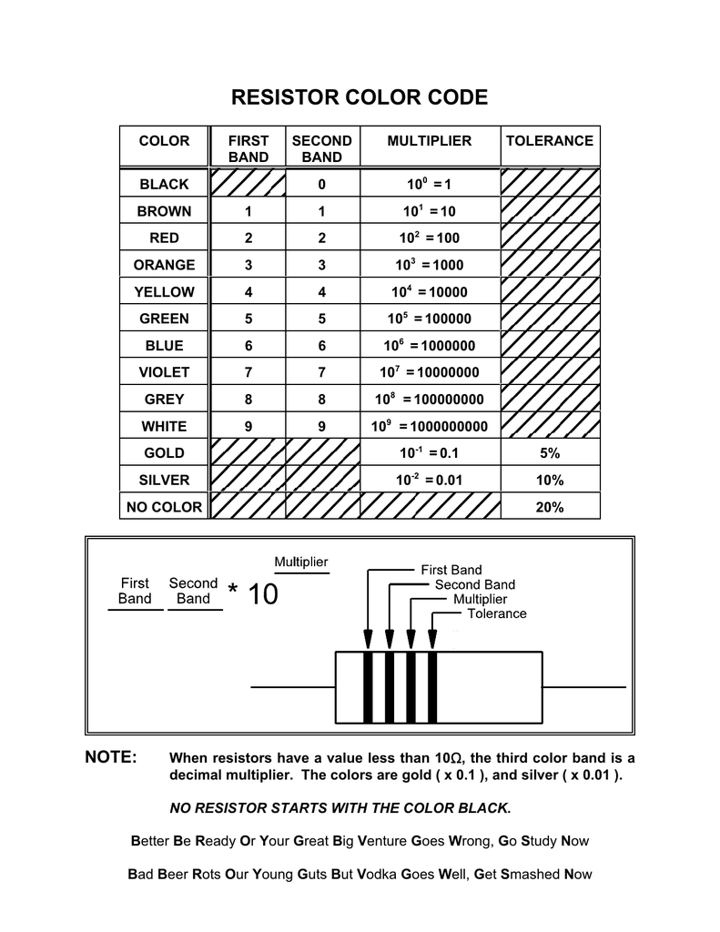 Resistor Color Code Diagram Codes 018114097 1 C005e1ca5cdddd27adc8676261568f8b