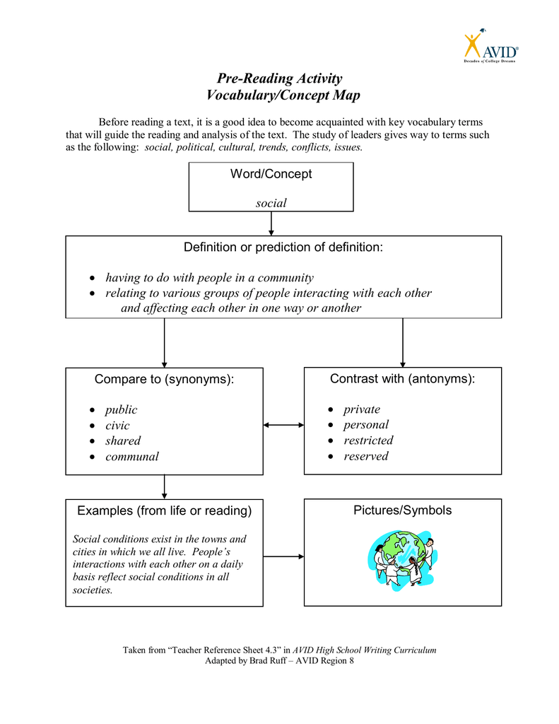 Avid Vocabulary Concept Map.Pre Reading Activity Vocabulary Concept Map