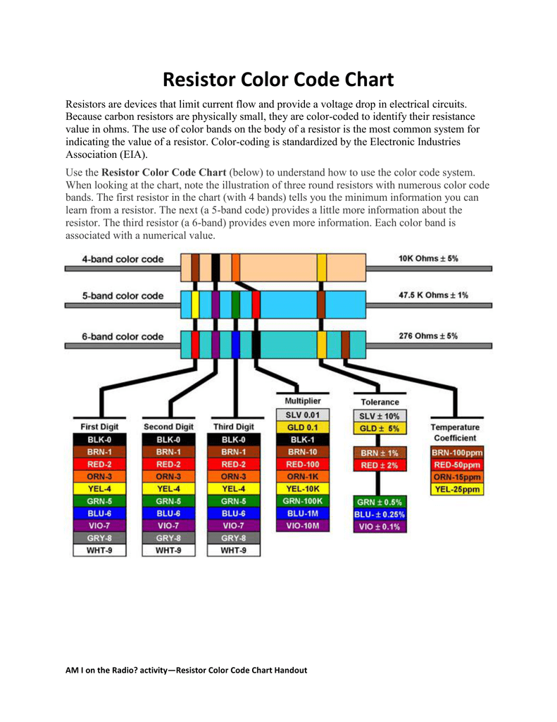 Fantastic Resistor Color Code Chart Wiring Digital Resources Remcakbiperorg