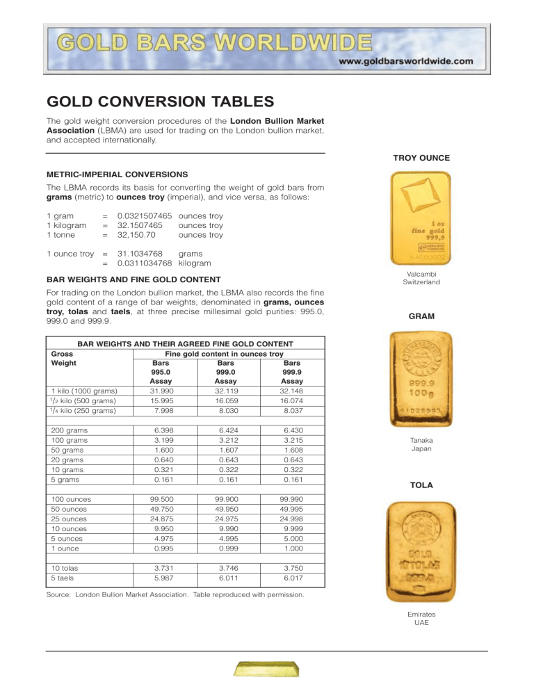 Gold Conversion Tables