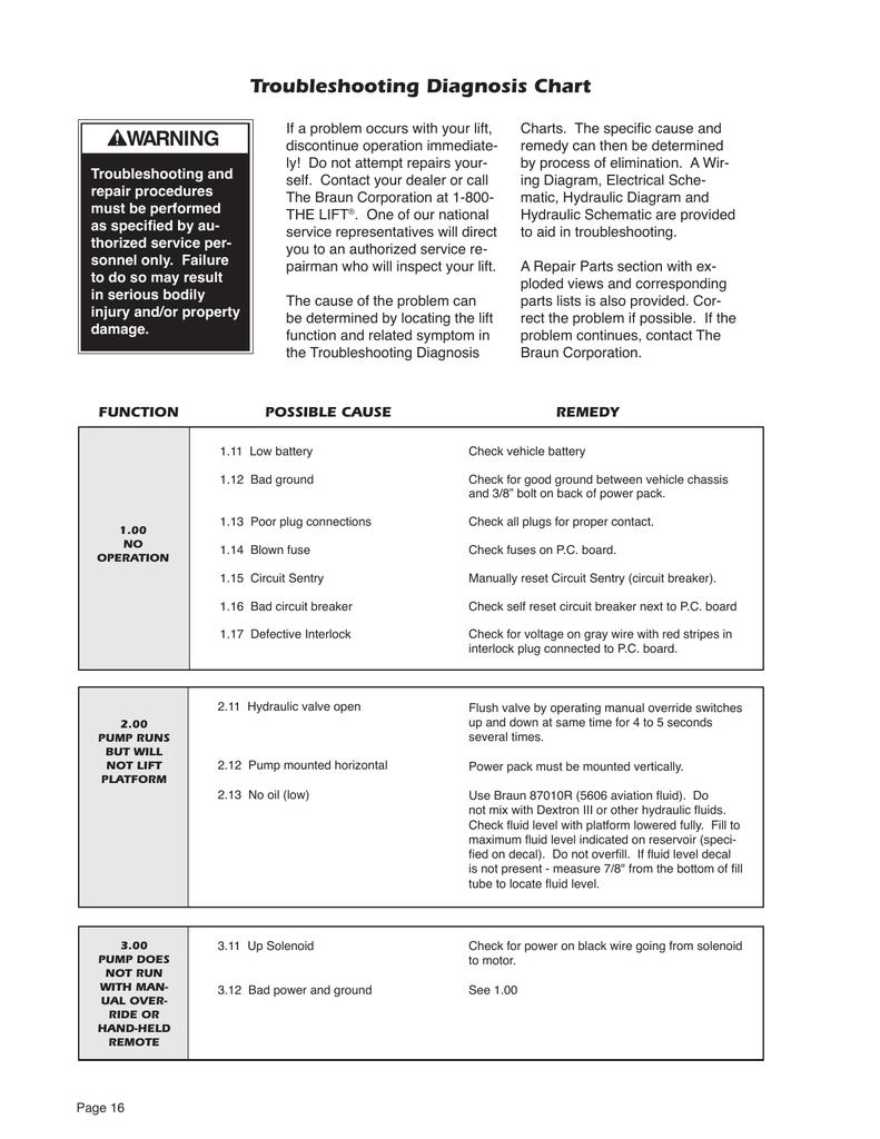 Troubleshooting Diagnosis Chart Warning Bad Circuit Breaker
