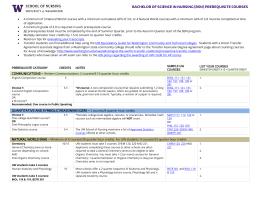 (bsn) prerequisite - School of Nursing