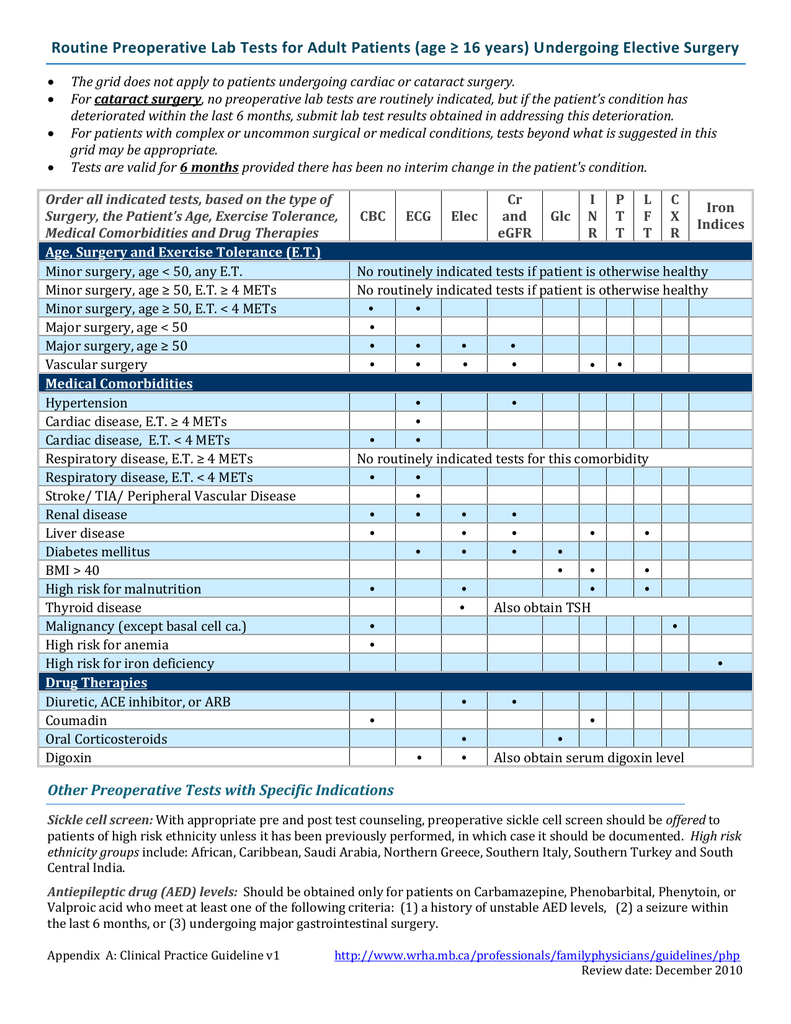 Routine Preoperative Lab Tests for Adult patients (age ≥ 16