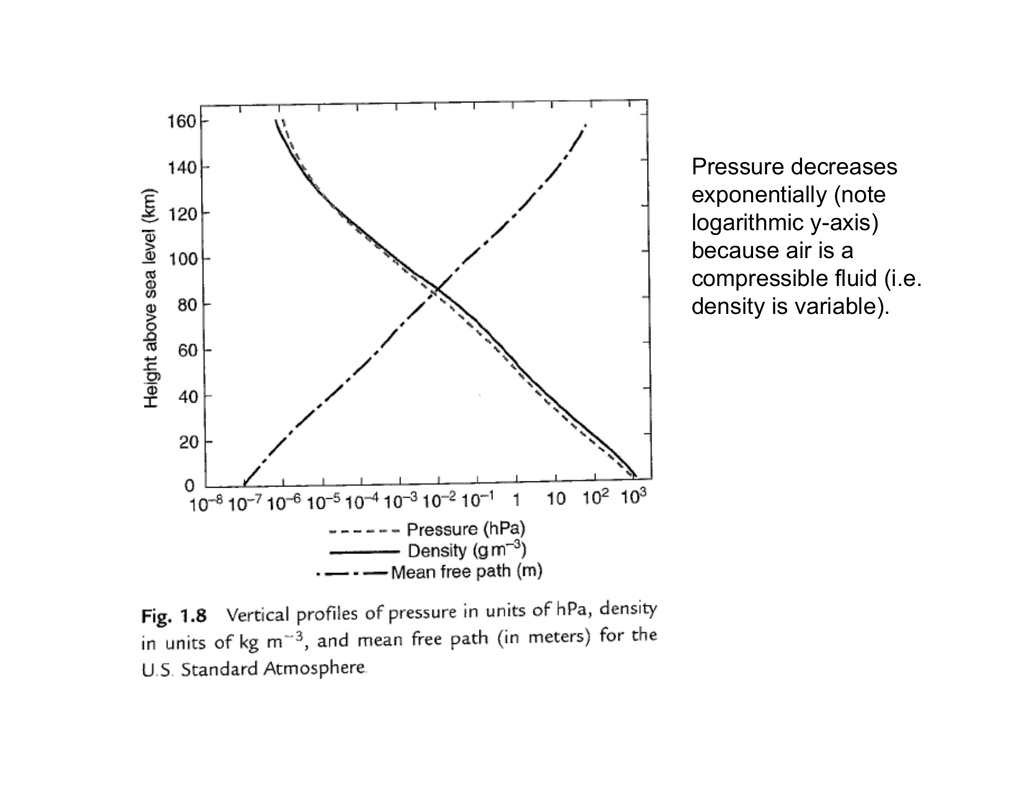 Pressure decreases exponentially (note logarithmic y