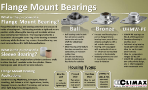 What is a Flange Mount Bearing?