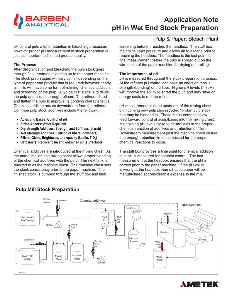Application Note pH in Wet End Stock Preparation